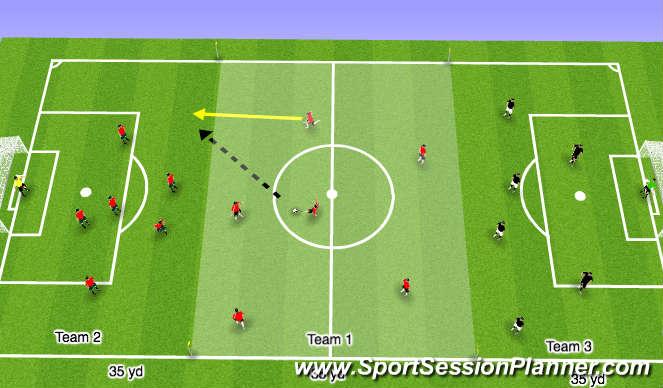 Football/Soccer Session Plan Drill (Colour): Three Team Transition