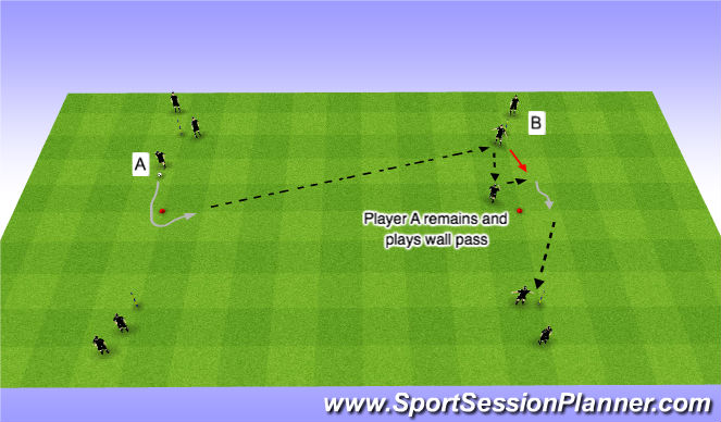 Football/Soccer Session Plan Drill (Colour): Core