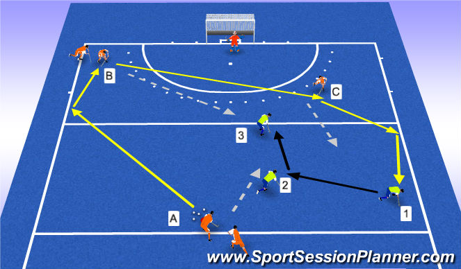 Hockey Session Plan Drill (Colour): mislukte opbouw/ counter