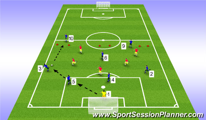 Football/Soccer Session Plan Drill (Colour): Building from Back in 4-3-3