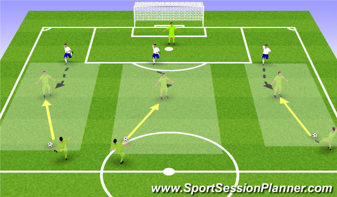 Football/Soccer Session Plan Drill (Colour): Denying the Turn