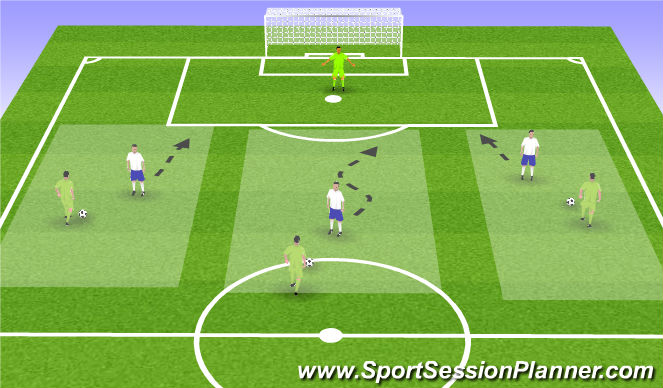 Football/Soccer Session Plan Drill (Colour): Sheparding / Forcing Directionally / Delaying