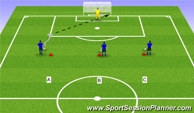 Football/Soccer Session Plan Drill (Colour): 3rd Player Runs