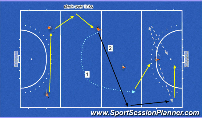 Hockey Session Plan Drill (Colour): sterk over links