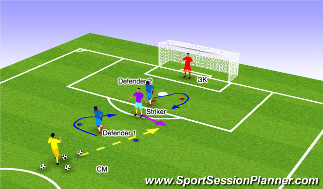 Football/Soccer Session Plan Drill (Colour): Finishing 1v 1+1