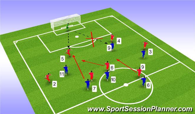 Football/Soccer Session Plan Drill (Colour): ΑΜΥΝΤΙΚΗ ΛΕΙΤΟΥΡΓΙΑ ΜΕΣΩΝ κ ΕΠΙΘΕΤΙΚΩΝ