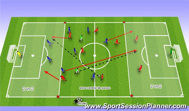 Football/Soccer Session Plan Drill (Colour): Posesion con zonas de ataque 2 vs 2.