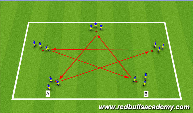 Football/Soccer Session Plan Drill (Colour): Passing Phase.
