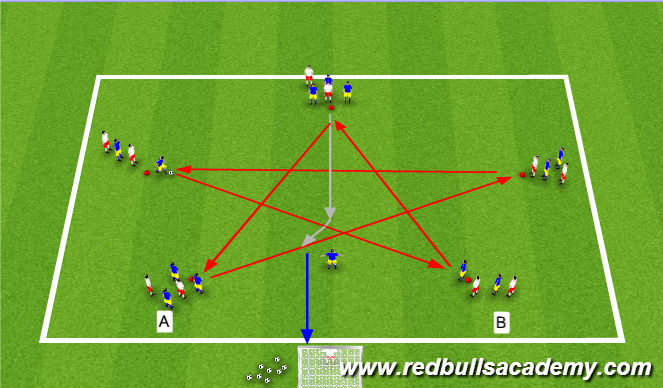 Football/Soccer Session Plan Drill (Colour): Passing & Finishing Phase