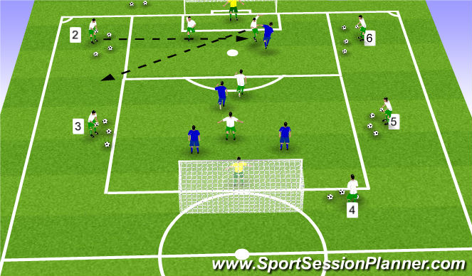 Football/Soccer Session Plan Drill (Colour): attack near post defensive clearances