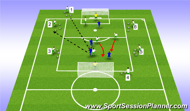 Football/Soccer Session Plan Drill (Colour): clearing balls that arrive from central deep space