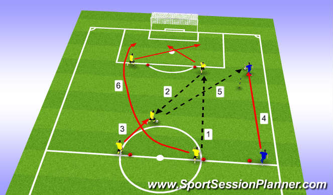 Football/Soccer Session Plan Drill (Colour): Crossing & Finishing #3