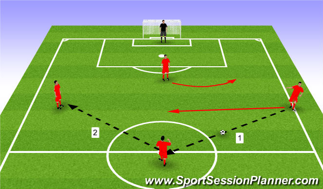 Football/Soccer Session Plan Drill (Colour): Attacking Pattern Play 1 - 1