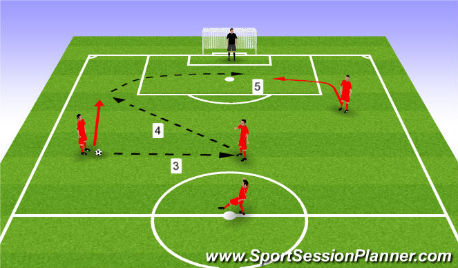 Football/Soccer Session Plan Drill (Colour): Attacking Pattern 1 - 2