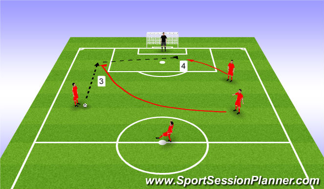 Football/Soccer Session Plan Drill (Colour): Attacking Pattern Play 2
