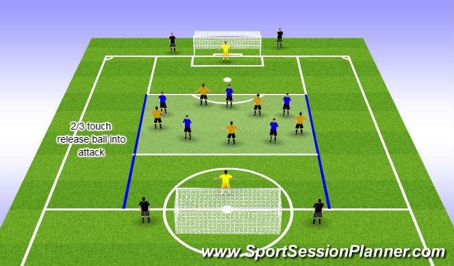 Football/Soccer Session Plan Drill (Colour): Penetrate the 1/3 Game