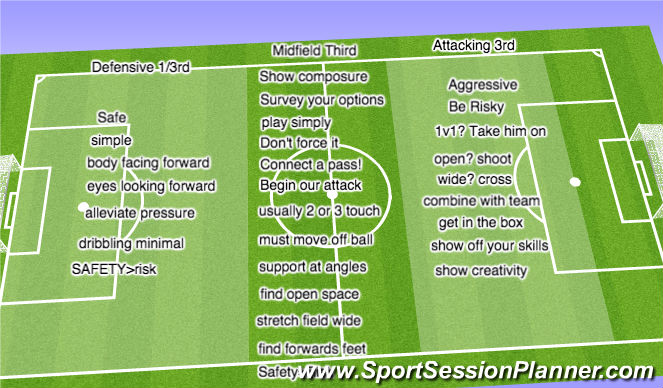 Football/Soccer Session Plan Drill (Colour): Discuss: risk to safety ratio