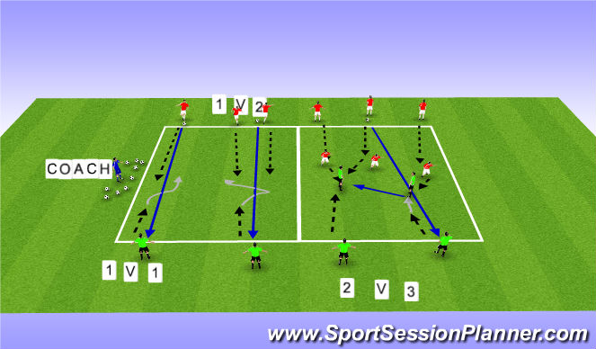 Football/Soccer Session Plan Drill (Colour): Screen 1 1 vs 2 and 2 vs 3