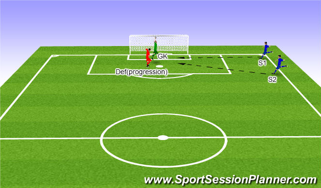 Football/Soccer Session Plan Drill (Colour): Dealing with crosses with a defender