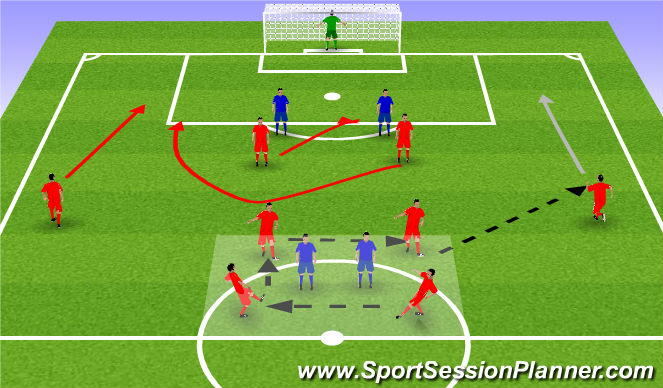 Football/Soccer Session Plan Drill (Colour): Clever play in the attacking third (Opposed)