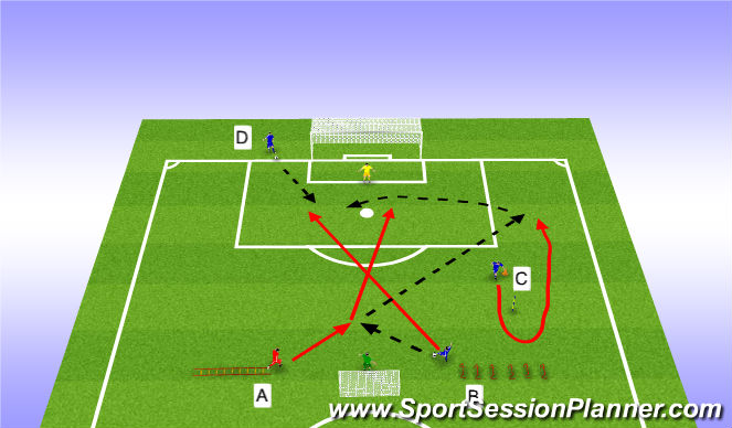 Football/Soccer Session Plan Drill (Colour): SAQ Finishing & 2v1