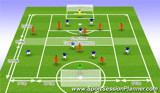 Football/Soccer Session Plan Drill (Colour): Positional awareness and understanding