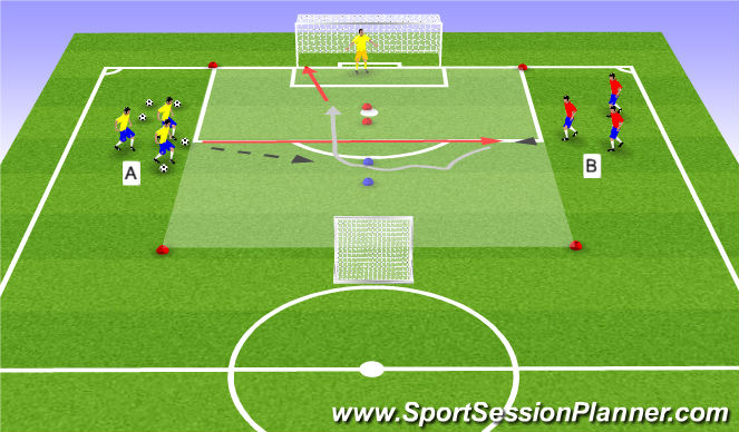Football/Soccer Session Plan Drill (Colour): 1:1 op kleine/grote goal