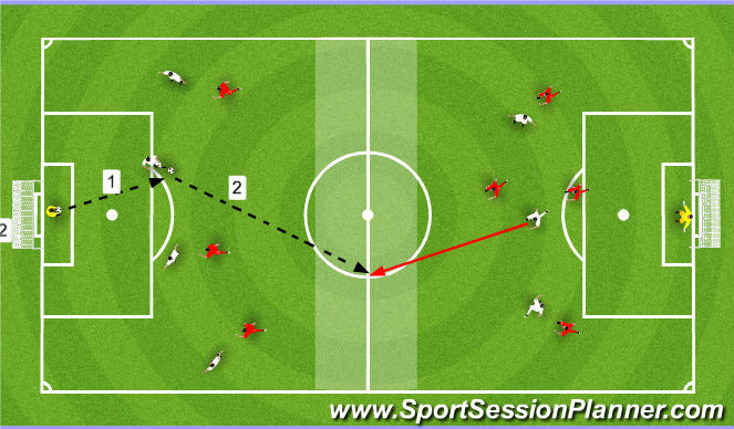 Football/Soccer Session Plan Drill (Colour): Recieve, Turn, Break Defensive Line