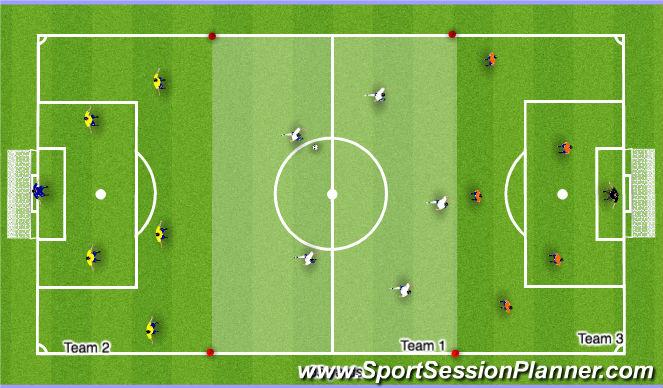Football/Soccer Session Plan Drill (Colour): Three Team Transition (20mins)