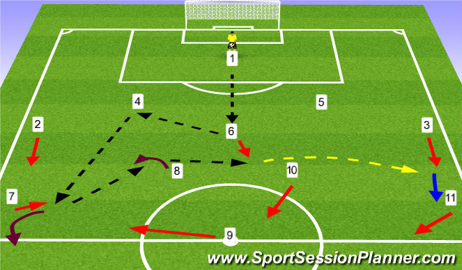 Football/Soccer Session Plan Drill (Colour): Pattern Play Build-up