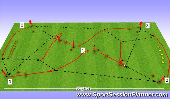 Football/Soccer Session Plan Drill (Colour): Sendinga og samhæfingarhringur.