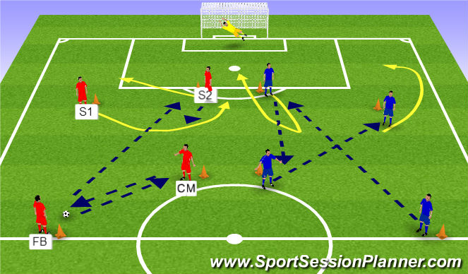 Football/Soccer Session Plan Drill (Colour): UEFA B Component 1