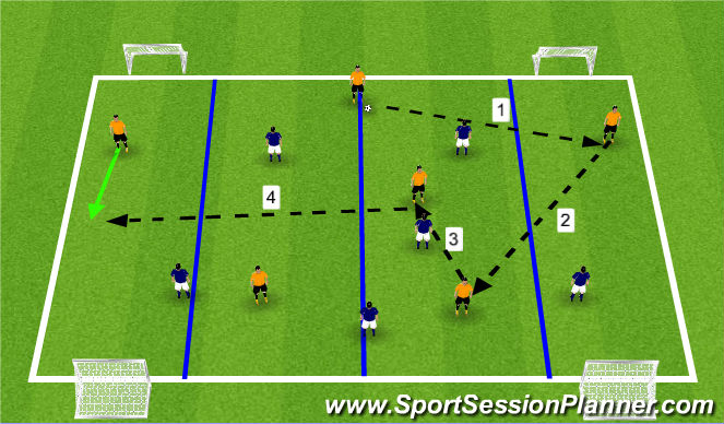 Football/Soccer Session Plan Drill (Colour): 6v6 to Two Goals