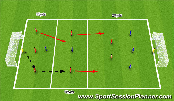 Football/Soccer Session Plan Drill (Colour): Defending out of balance