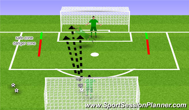 Football/Soccer Session Plan Drill (Colour): Diving Progression