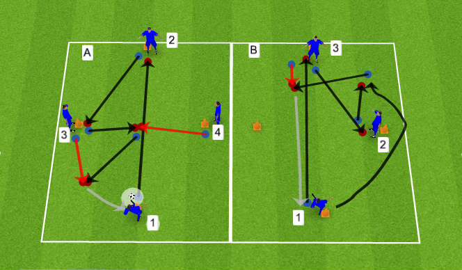 Football/Soccer Session Plan Drill (Colour): Passing and Overlapping