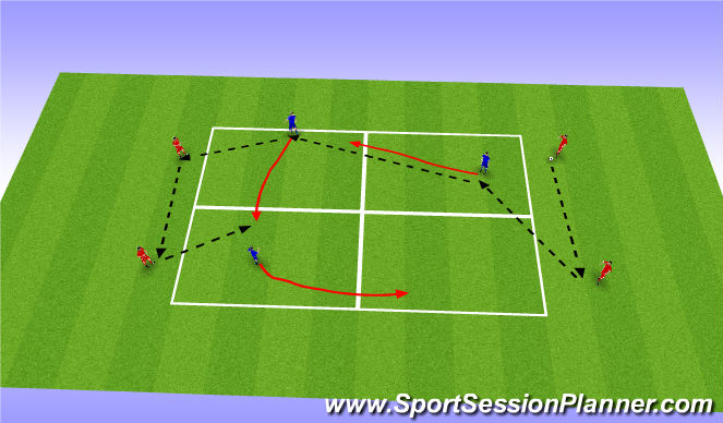 Football/Soccer Session Plan Drill (Colour): Center midfield rotation