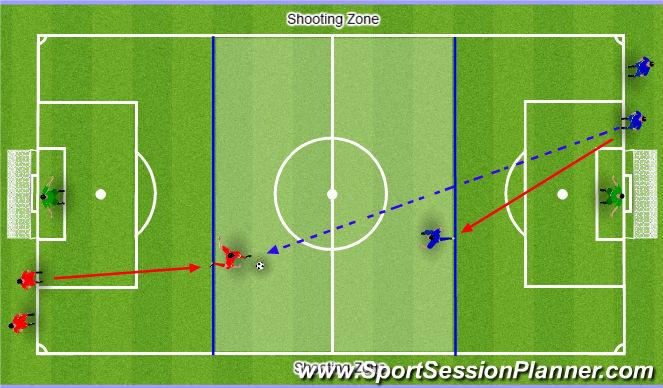 Football/Soccer Session Plan Drill (Colour): Blocking Shots