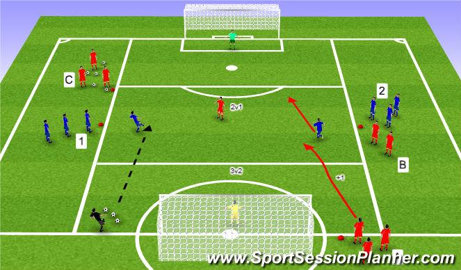 Football/Soccer Session Plan Drill (Colour): 2v1 +1 -3v2