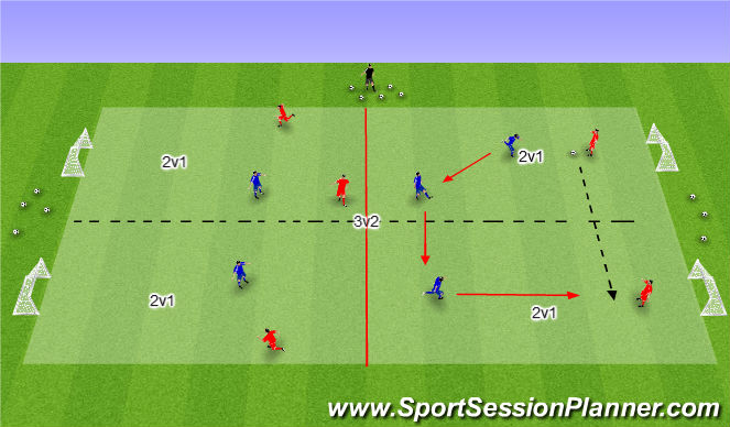 Football/Soccer Session Plan Drill (Colour): 3v2--2v1.