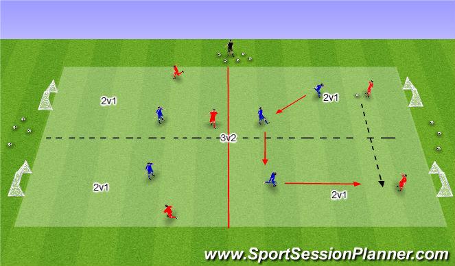 Football/Soccer Session Plan Drill (Colour): 3v2--2v1.