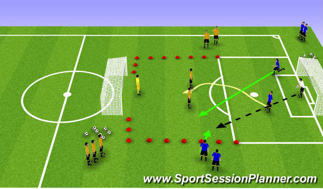 Football/Soccer Session Plan Drill (Colour): 3v2 to 3v3 Defend to Attack