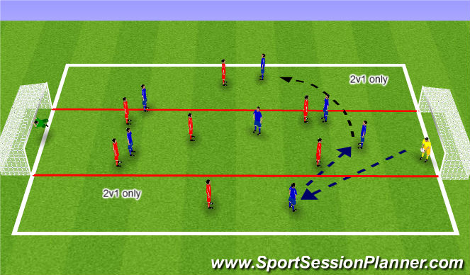 Football/Soccer Session Plan Drill (Colour): UEFA B Switch of Play Component 2