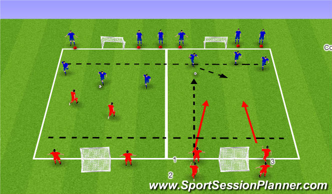 Football/Soccer Session Plan Drill (Colour): Defending Outnumbered (2v3)