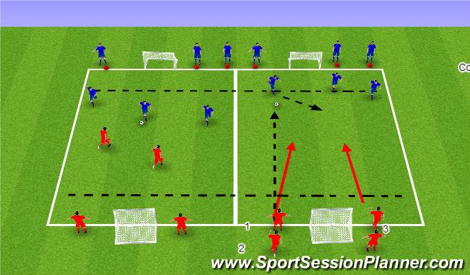 Football/Soccer Session Plan Drill (Colour): Defending Outnumbered (2v3)