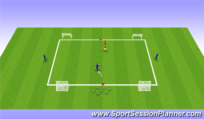 Football/Soccer Session Plan Drill (Colour): 1v1 to 3v1 to 4 Goals