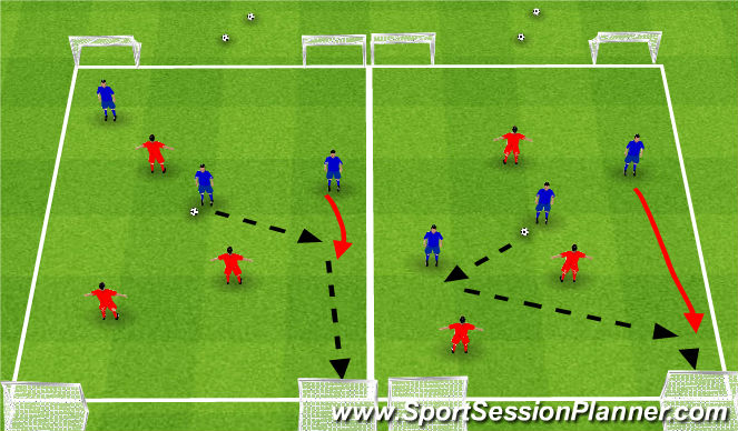 Football/Soccer Session Plan Drill (Colour): 3v3 to two goals