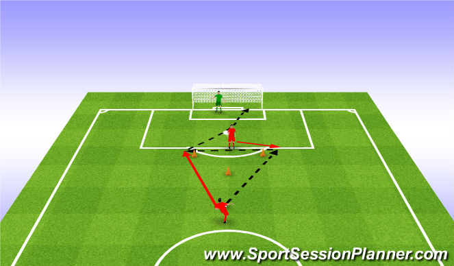 Football/Soccer Session Plan Drill (Colour): Pass and shoot 1st time. Podanie i strzął bez przyjęcia.