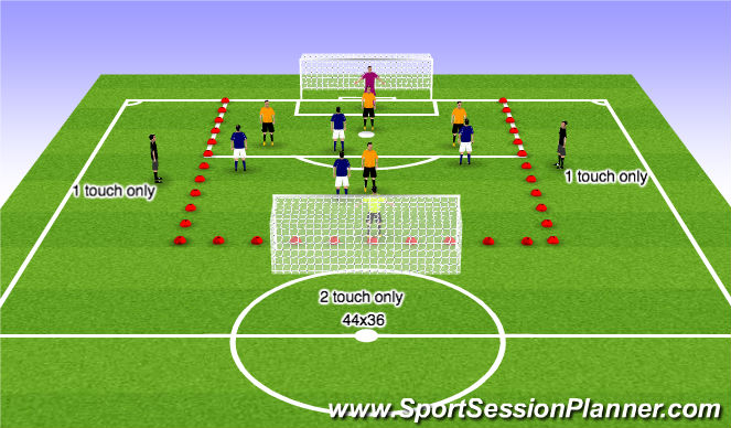Football/Soccer Session Plan Drill (Colour): 5v5 to goal with 2 wide neutrals