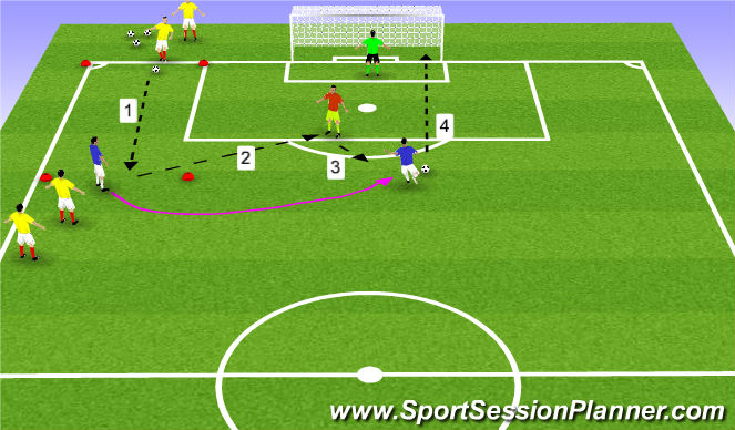 Football/Soccer Session Plan Drill (Colour): Station #2 - Combination Finishing